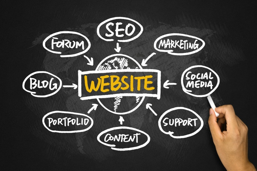 website auditing is important for your website's performance